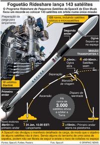 ESPAÇO: Foguetão Rideshare coloca 143 satélites infographic