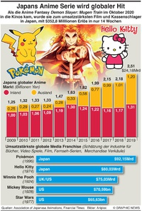 WIRTSCHAFT: Japans Media franchise  infographic