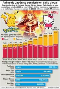 NEGOCIOS: Franquicias de medios de Japón infographic