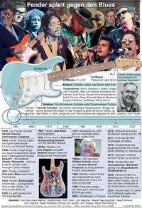 WIRTSCHAFT: 75 Jahre Fender infographic