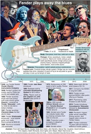 BUSINESS: 75 years of Fender infographic