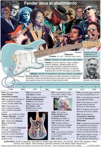 NEGOCIOS: 75 años de Fender infographic