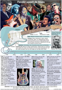 BUSINESS: 75 jaar Fender (1) infographic
