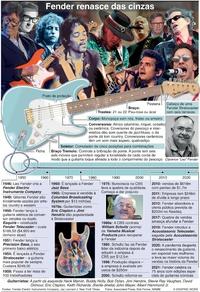 NEGÓCIOS: 75 anos da Fender infographic