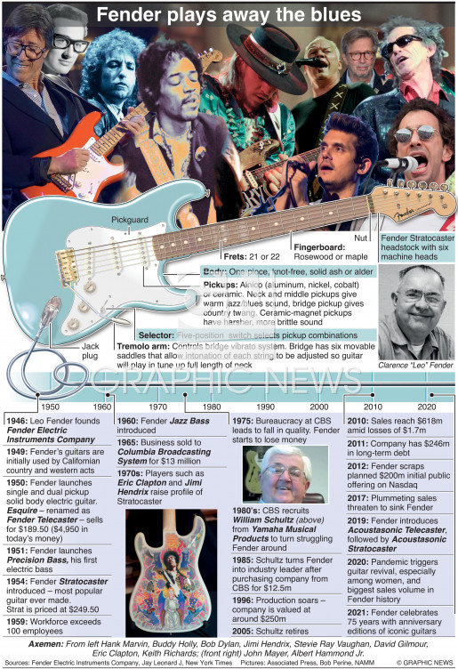 75 years of Fender infographic