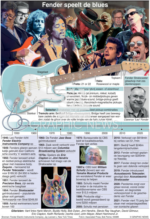 75 jaar Fender (1) infographic