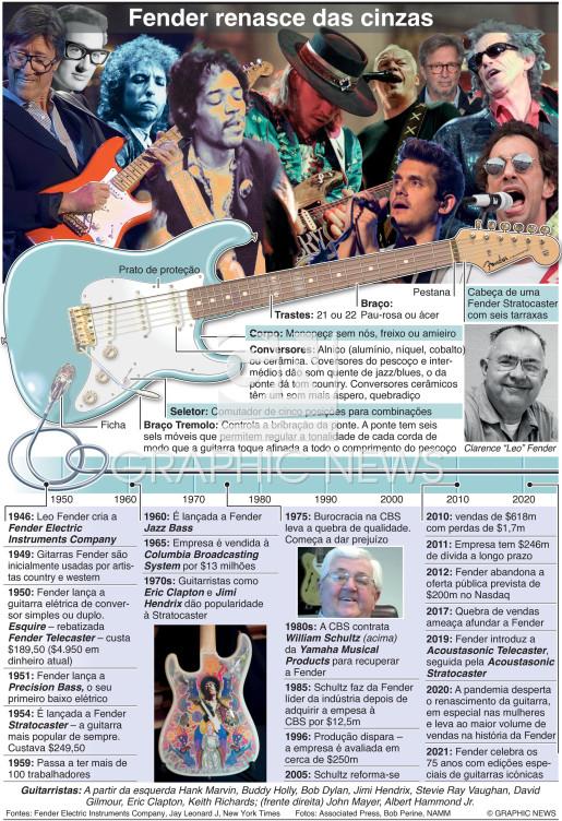 75 anos da Fender infographic