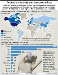 SALUD: Acceso a vacunas contra coronavirus infographic