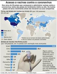 SAÚDE: Acesso a vacinas contra o coronavírus infographic