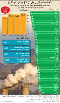 مناخ: أكبر استطلاع للرأي على الإطلاق بشأن تغير المناخ infographic