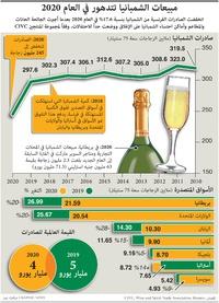 أعمال: مبيعات الشمبانيا تتدهور في العام 2020 infographic