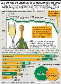 NEGOCIOS: Ventas de champaña afectadas por la pandemia infographic