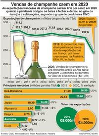 NEGÓCIOS: Vendas de champanhe afetadas pela pandemia infographic