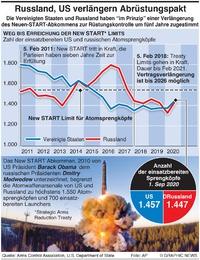 MILITÄR: New START Abkommen Verlängerung infographic
