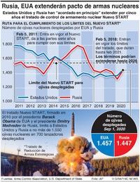 EJÉRCITOS: Extensión del tratado Nuevo START infographic