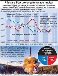 DEFESA: Extensão do tratado Novo START infographic