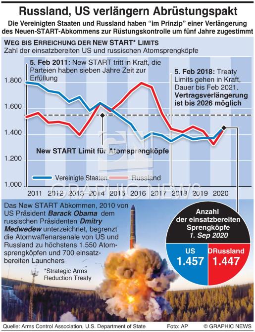 New START Abkommen Verlängerung infographic