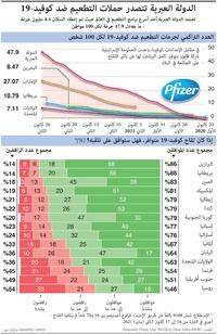 صحة: الدولة العبرية تتصدر حملات التطعيم ضد كوفيد19- infographic