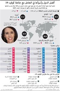 صحة: أفضل الدول وأسوأها في التعامل مع جائحة كوفيد19- infographic