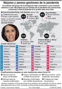 SALUD: Indice de respuesta a coronavirus infographic