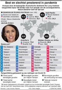 GEZONDHEID: Coronavirus-response-index infographic