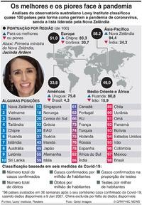 SAÚDE: Índice de resposta ao coronavírus infographic