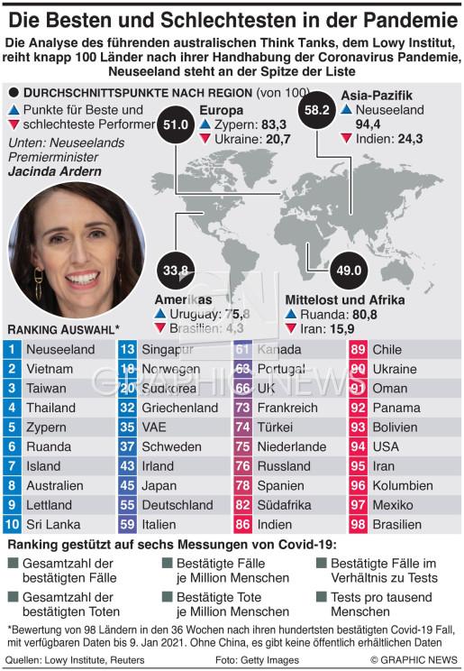 Coronavirus Response Index infographic