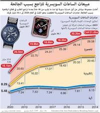 أعمال: مبيعات الساعات السويسرية تتراجع بسبب الجائحة infographic