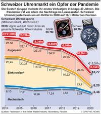 WIRTSCHAFT: Rückgang bei Schweizer Uhren infographic