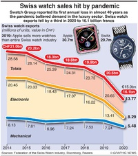 BUSINESS: Fall in Swiss watch sales infographic