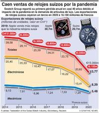 NEGOCIOS: Caen las ventas de relojes suizos infographic