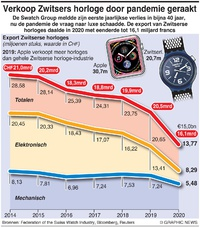 BUSINESS: Daling in verkoop Zwitserse horloges infographic
