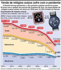 NEGÓCIOS: Quebra nas vendas de relógios suíços infographic