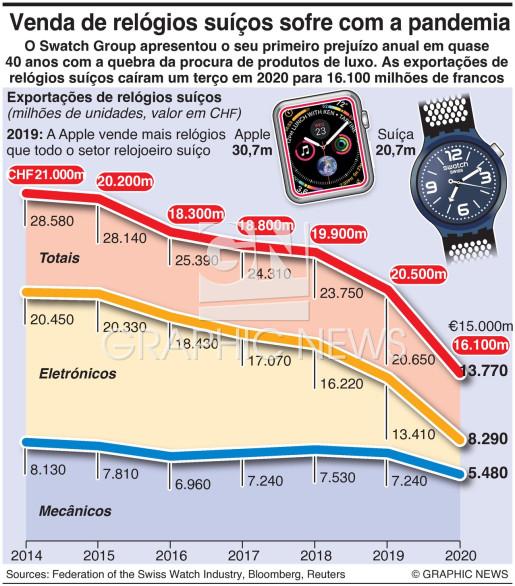 Quebra nas vendas de relógios suíços infographic