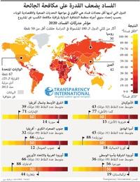 سياسة: الفساد يضعف القدرة على مكافحة الجائحة infographic