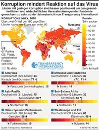 POLITIK: Korruptions  Index 2020 infographic