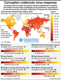 POLITICS: Corruption Perceptions Index 2020 infographic