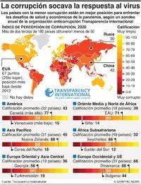 POLÍTICA: Índice de Percepción de Corrupción 2020 infographic