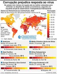 POLÍTICA: Índice de Percepção da Corrupção 2020 infographic