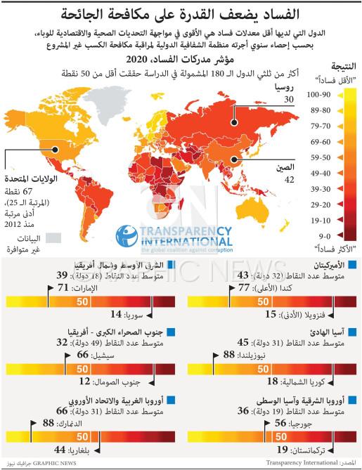 الفساد يضعف القدرة على مكافحة الجائحة infographic