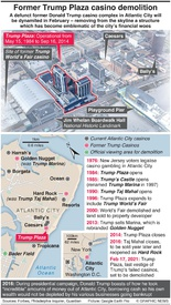BUSINESS: Former Trump Plaza casino demolition infographic