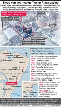 BUSINESS: Sloop voormalig Trump Plaza-casino infographic