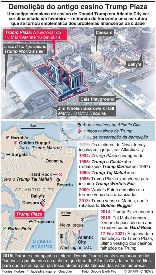 Demolição do antigo casino Trump Plaza infographic