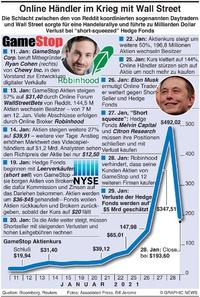 WIRTSCHAFT: GameStop Hedgefonds Krieg infographic