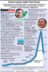 BUSINESS: GameStop hedge fund battle infographic