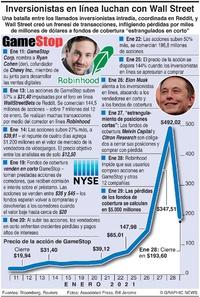 NEGOCIOS: Batalla de fondos de cobertura GameStop  infographic
