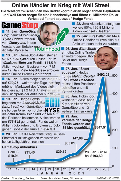 GameStop Hedgefonds Krieg infographic