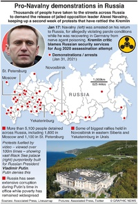 POLITICS: Pro-Navalny protests across Russia infographic