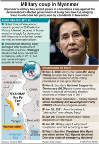 POLITICS: Military coup in Myanmar infographic