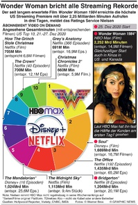 UNTERHALTUNG: Wonder Woman bricht Streaming Rekord infographic